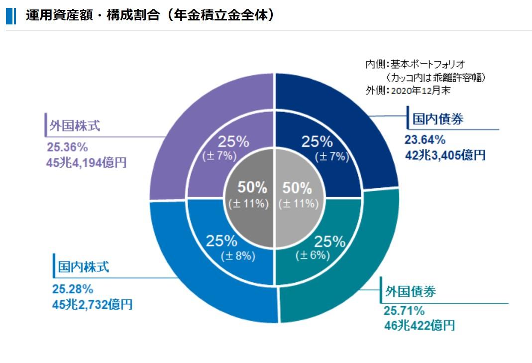 GPIF資産運用額・構成割合ポートフォリオ