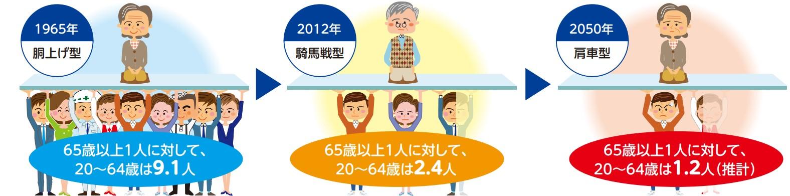 高齢者と現役世代の割合