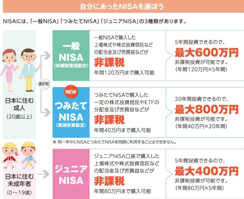 参考:日本証券業協会「投資の時間 ーNISAについて教えてくださいー」