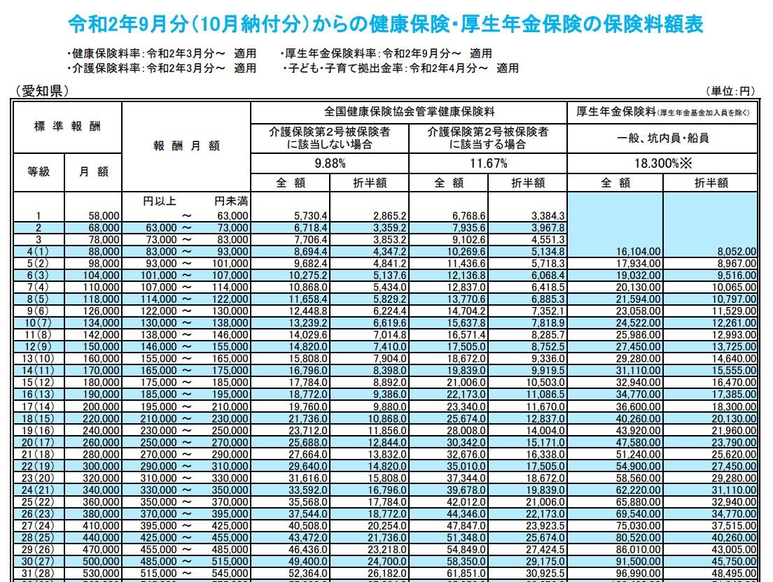 令和2年健康保険・厚生年金保険の保険料額表